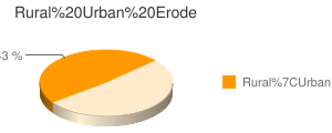 Erode census population